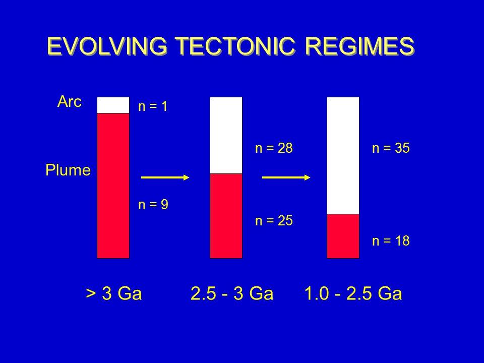 Arc Plume n = 1 n = 9 n = 28 n = 25 n = 35 n = 18 > 3 Ga1.0 - 2.5 Ga2.5 - 3 Ga EVOLVING TECTONIC REGIMES