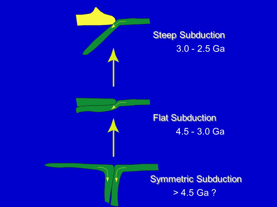 Symmetric Subduction Steep Subduction Flat Subduction > 4.5 Ga ? 3.0 - 2.5 Ga 4.5 - 3.0 Ga