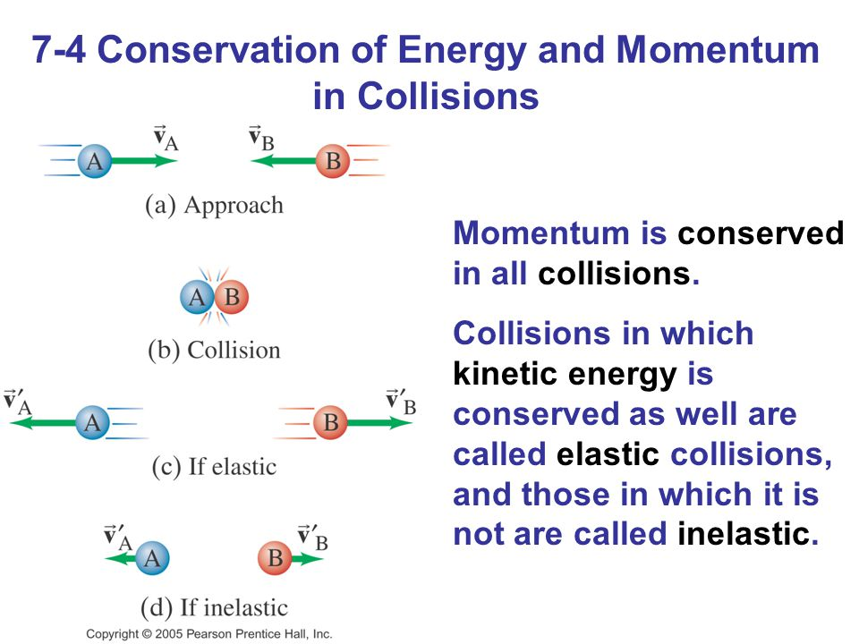 7-4 Conservation of Energy and Momentum in Collisions Momentum is conserved in all collisions. Collisions in which kinetic energy is conserved as well