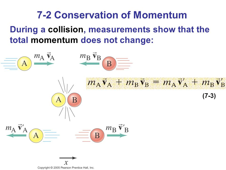 7-2 Conservation of Momentum During a collision, measurements show that the total momentum does not change: (7-3)