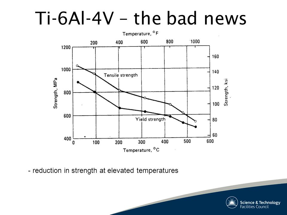 Ti-6Al-4V – the bad news - reduction in strength at elevated temperatures