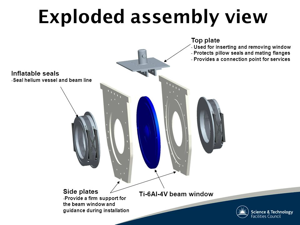 Exploded assembly view Side plates -Provide a firm support for the beam window and guidance during installation Top plate - Used for inserting and rem