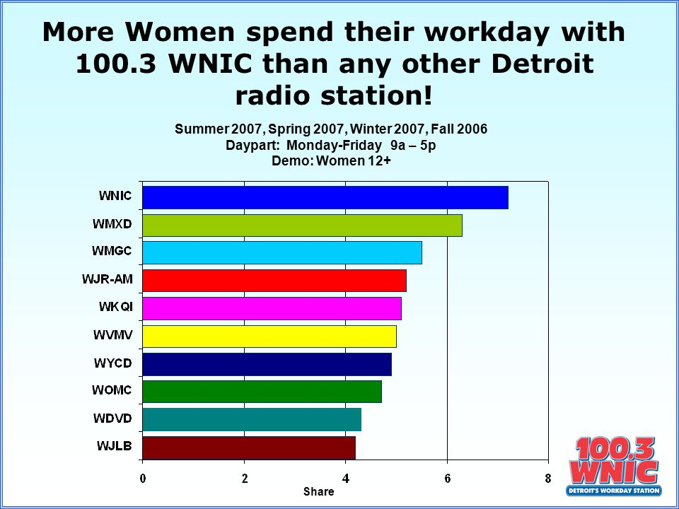 Share Summer 2007, Spring 2007, Winter 2007, Fall 2006 Daypart: Monday-Friday 9a – 5p Demo: Women 12+ More Women spend their workday with 100.3 WNIC than any other Detroit radio station!