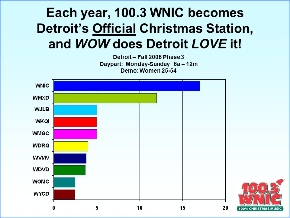 Each year, 100.3 WNIC becomes Detroit's Official Christmas Station, and WOW does Detroit LOVE it.