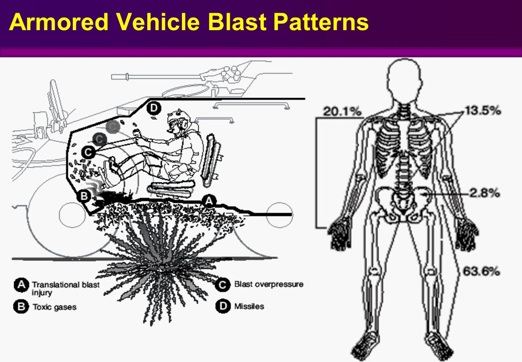 Armored Vehicle Blast Patterns