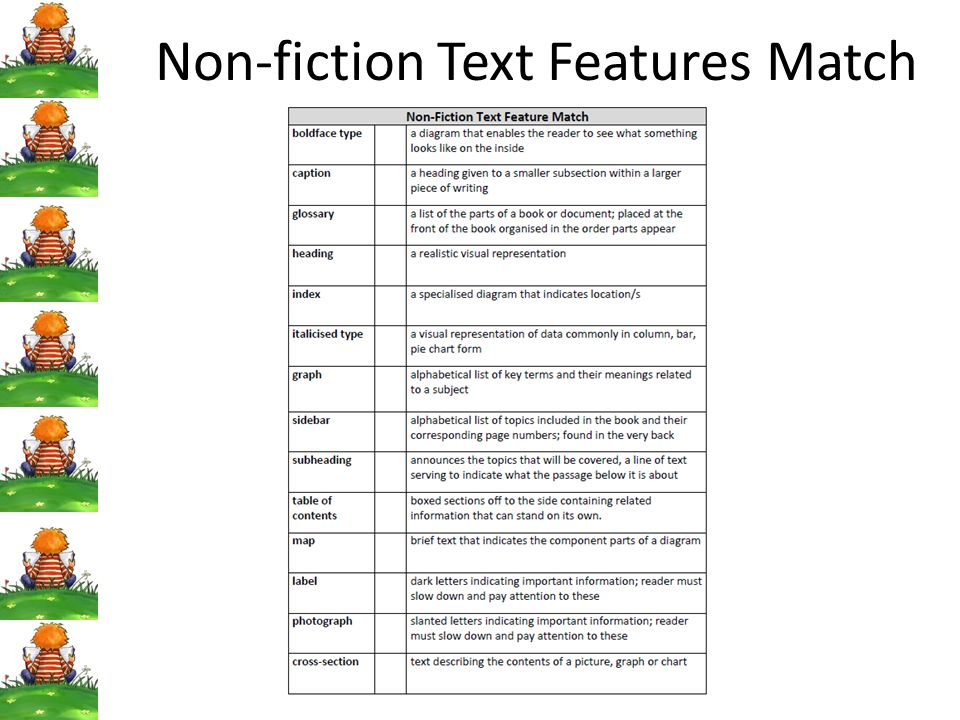 Teaching about it Revisit the non-fiction books (or look at others, use IWB etc) Locate with students some of the features they notice Create a list with students – introducing the correct vocabulary for each feature Talk about the purpose of each text feature