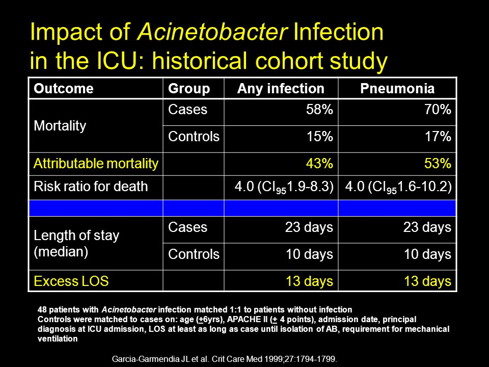 Impact of Acinetobacter Infection in the ICU: historical cohort study OutcomeGroupAny infectionPneumonia Mortality Cases58%70% Controls15%17% Attributable mortality43%53% Risk ratio for death4.0 (CI 95 1.9-8.3)4.0 (CI 95 1.6-10.2) Length of stay (median) Cases23 days Controls10 days Excess LOS13 days Garcia-Garmendia JL et al.
