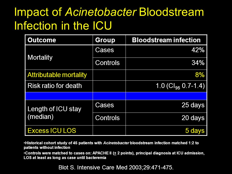 Impact of Acinetobacter Bloodstream Infection in the ICU OutcomeGroupBloodstream infection Mortality Cases42% Controls34% Attributable mortality8% Risk ratio for death1.0 (CI 95 0.7-1.4) Length of ICU stay (median) Cases25 days Controls20 days Excess ICU LOS5 days Blot S.
