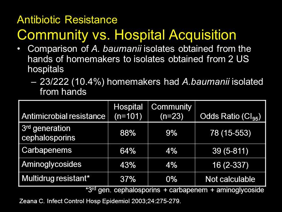 Antibiotic Resistance Community vs. Hospital Acquisition Comparison of A.