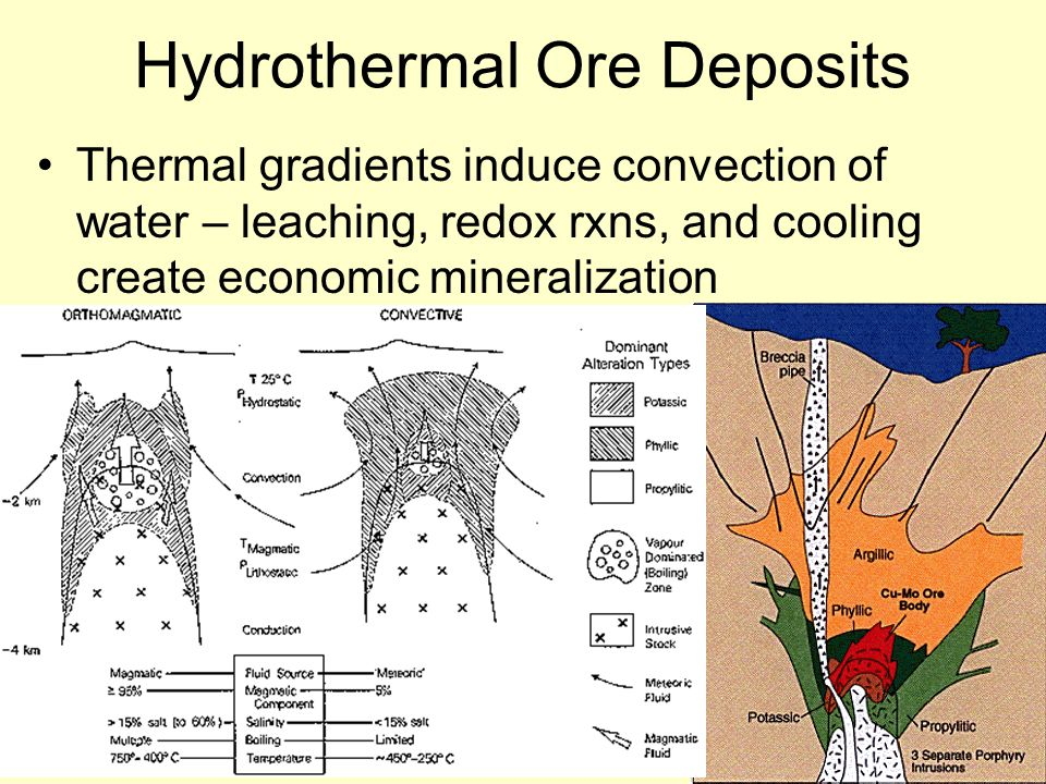 Hydrothermal Ore Deposits Thermal gradients induce convection of water – leaching, redox rxns, and cooling create economic mineralization