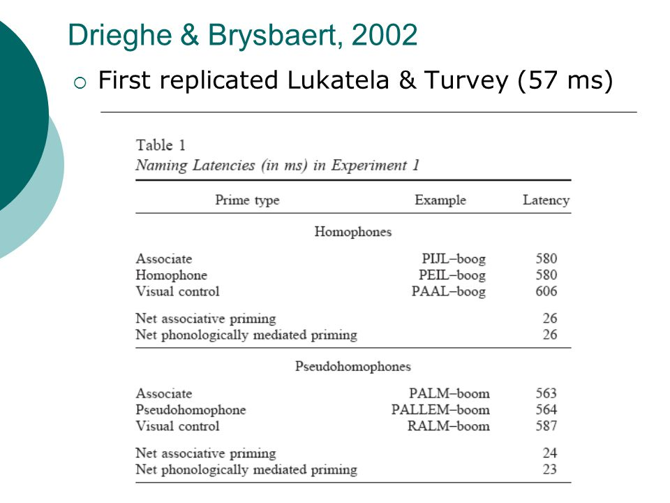 Drieghe & Brysbaert, 2002  First replicated Lukatela & Turvey (57 ms)