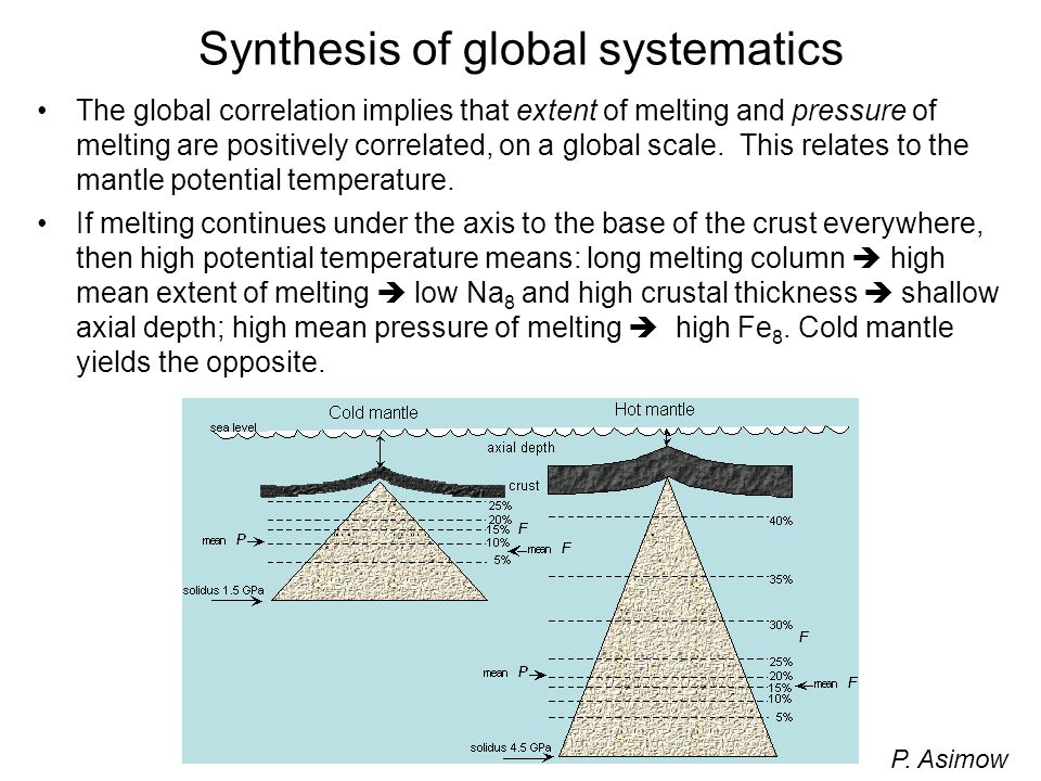 Synthesis of global systematics The global correlation implies that extent of melting and pressure of melting are positively correlated, on a global s
