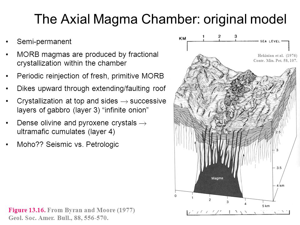 The Axial Magma Chamber: original model Semi-permanent MORB magmas are produced by fractional crystallization within the chamber Periodic reinjection