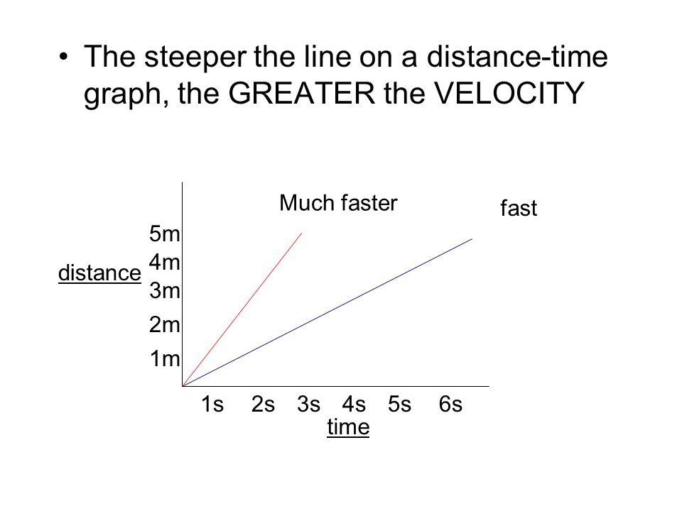 The steeper the line on a distance-time graph, the GREATER the VELOCITY distance time 1s2s3s4s5s6s 1m 2m 3m 4m 5m fast Much faster