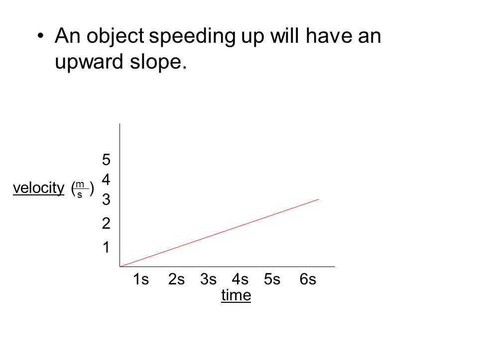 An object speeding up will have an upward slope. velocity ( ) time 1s2s3s4s5s6s 1 2 3 4 5 m s