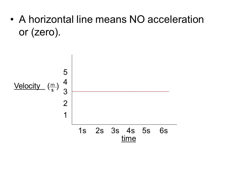 A horizontal line means NO acceleration or (zero). Velocity ( ) time 1s2s3s4s5s6s 1 2 3 4 5 m s