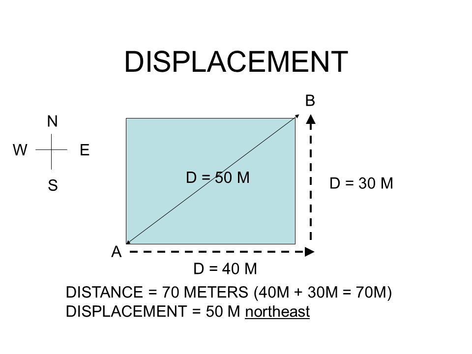 DISPLACEMENT A B D = 40 M D = 30 M D = 50 M DISTANCE = 70 METERS (40M + 30M = 70M) DISPLACEMENT = 50 M northeast N S EW
