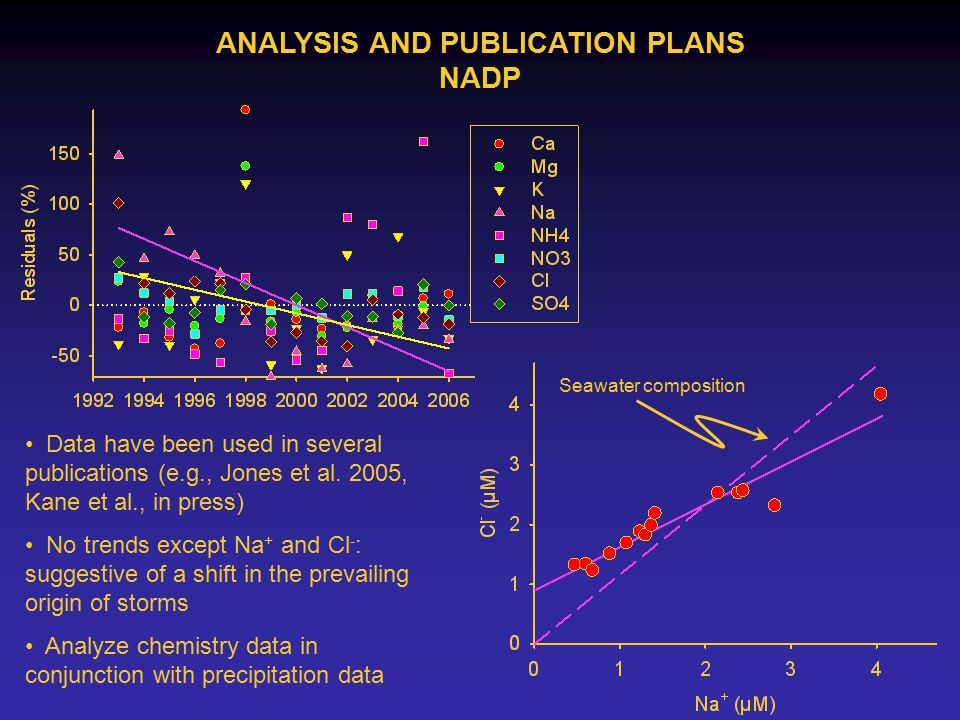 ANALYSIS AND PUBLICATION PLANS NADP Seawater composition Data have been used in several publications (e.g., Jones et al.