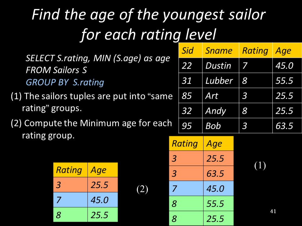 41 Find the age of the youngest sailor for each rating level SELECT S.rating, MIN (S.age) as age FROM Sailors S GROUP BY S.rating (1) The sailors tuples are put into same rating groups.