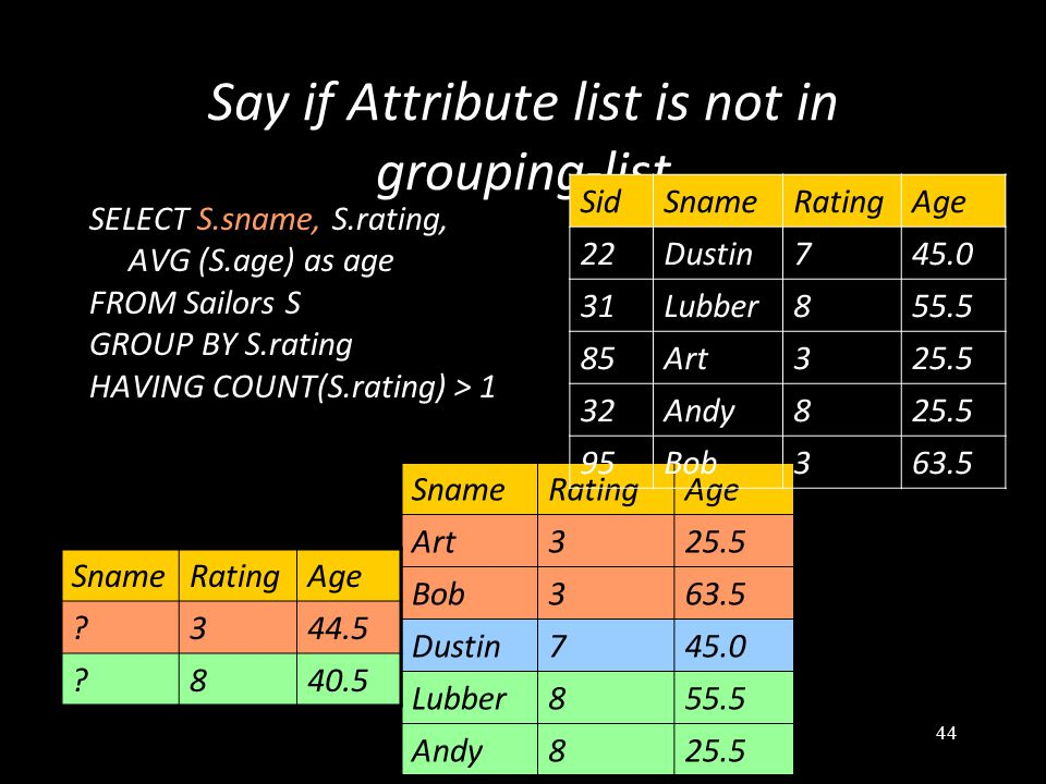 44 Say if Attribute list is not in grouping-list SELECT S.sname, S.rating, AVG (S.age) as age FROM Sailors S GROUP BY S.rating HAVING COUNT(S.rating) > 1 SnameRatingAge Art325.5 Bob363.5 Dustin745.0 Lubber855.5 Andy825.5 SnameRatingAge ?344.5 ?840.5 SidSnameRatingAge 22Dustin745.0 31Lubber855.5 85Art325.5 32Andy825.5 95Bob363.5