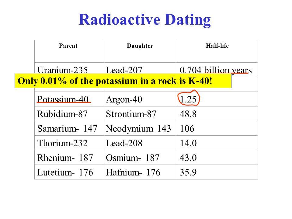 ParentDaughterHalf-life Uranium-235Lead-2070.704 billion years Uranium-238Lead-2064.47 Potassium-40Argon-401.25 Rubidium-87Strontium-8748.8 Samarium-