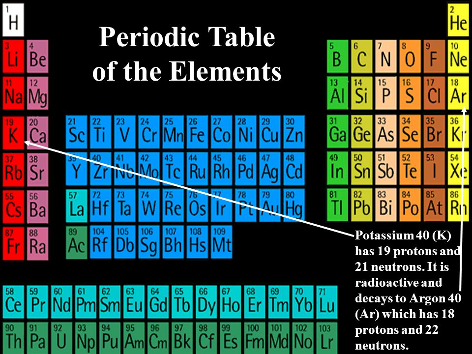 Select an element = Internet link () Periodic Table of the Elements Potassium 40 (K) has 19 protons and 21 neutrons.