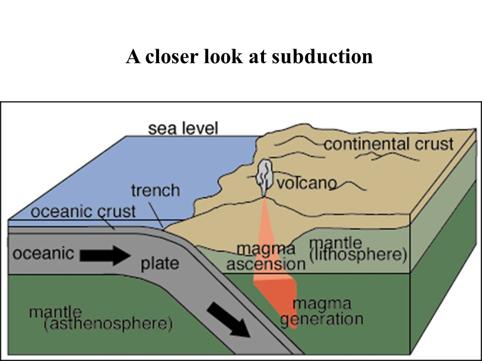 A closer look at subduction