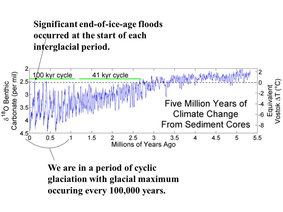 We are in a period of cyclic glaciation with glacial maximum occuring every 100,000 years.