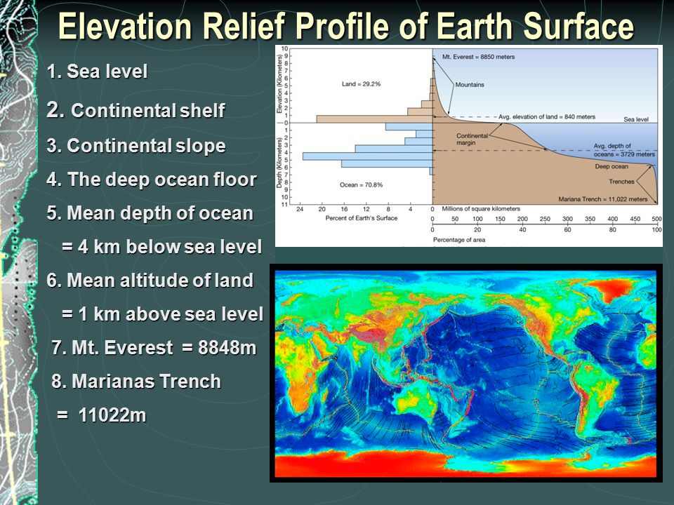 Elevation Relief Profile of Earth Surface 1. Sea level 2.