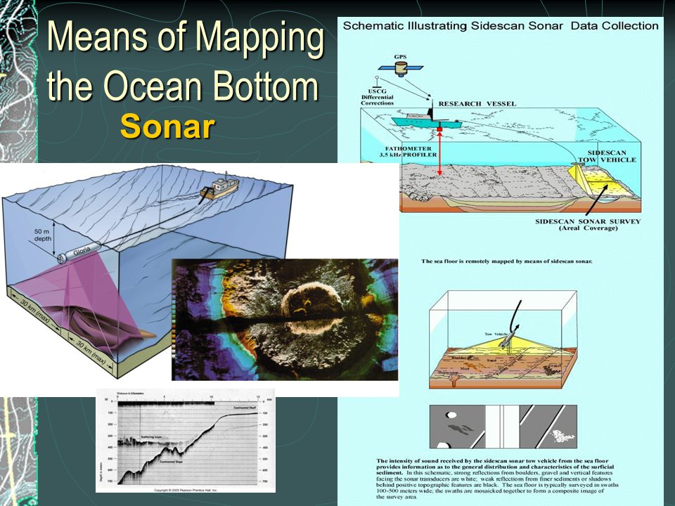 Satellite Radar  Use of space-based radar to reflect off ocean surface, giving a very precise sea surface profile; sea surface profile anomalies closely mimic the underlying seafloor profile