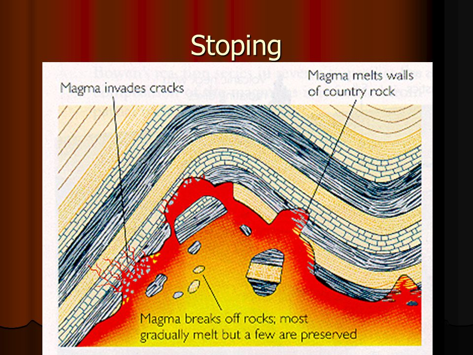 Why Magma Rises 1. Forceful Ejection: magma moves from high pressure at depth to low pressure at the surface 2. Stoping: displacement of magma by coun