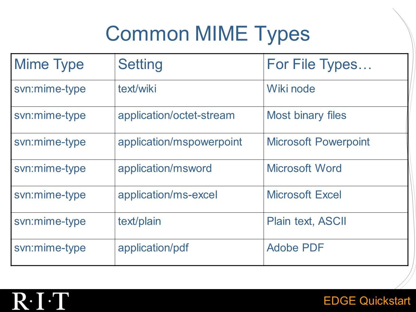 EDGE Quickstart Common MIME Types Mime TypeSettingFor File Types… svn:mime-typetext/wikiWiki node svn:mime-typeapplication/octet-streamMost binary files svn:mime-typeapplication/mspowerpointMicrosoft Powerpoint svn:mime-typeapplication/mswordMicrosoft Word svn:mime-typeapplication/ms-excelMicrosoft Excel svn:mime-typetext/plainPlain text, ASCII svn:mime-typeapplication/pdfAdobe PDF