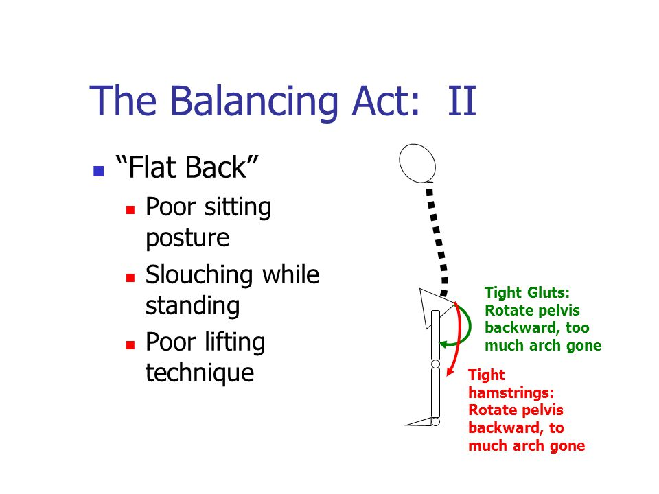 The Balancing Act: II Flat Back Poor sitting posture Slouching while standing Poor lifting technique Tight Gluts: Rotate pelvis backward, too much arch gone Tight hamstrings: Rotate pelvis backward, to much arch gone