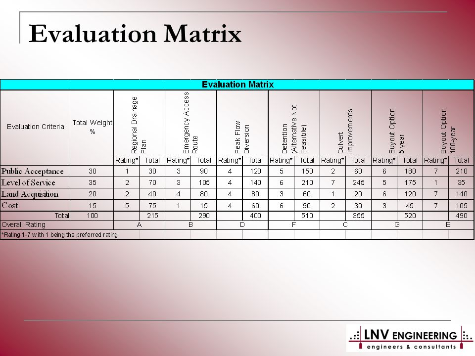 Evaluation Matrix