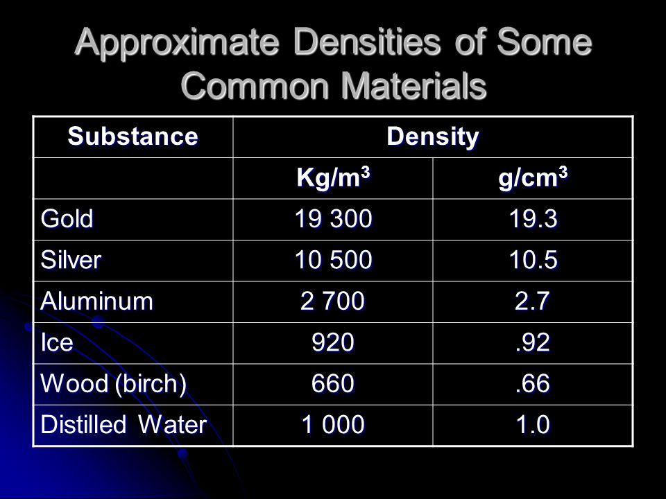 Approximate Densities of Some Common Materials SubstanceDensity Kg/m 3 g/cm 3 Gold 19 300 19.3 Silver 10 500 10.5 Aluminum 2 700 2.7 Ice920.92 Wood (b