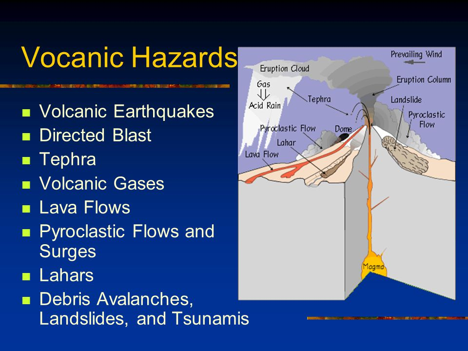 Vocanic Hazards Volcanic Earthquakes Directed Blast Tephra Volcanic Gases Lava Flows Pyroclastic Flows and Surges Lahars Debris Avalanches, Landslides, and Tsunamis