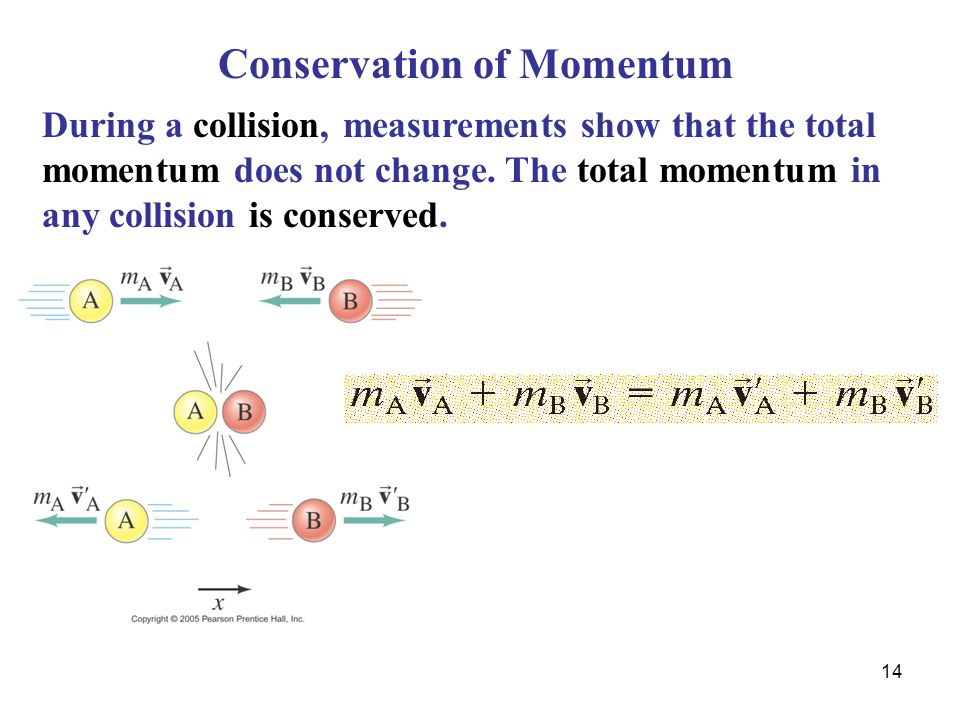 14 Conservation of Momentum During a collision, measurements show that the total momentum does not change.