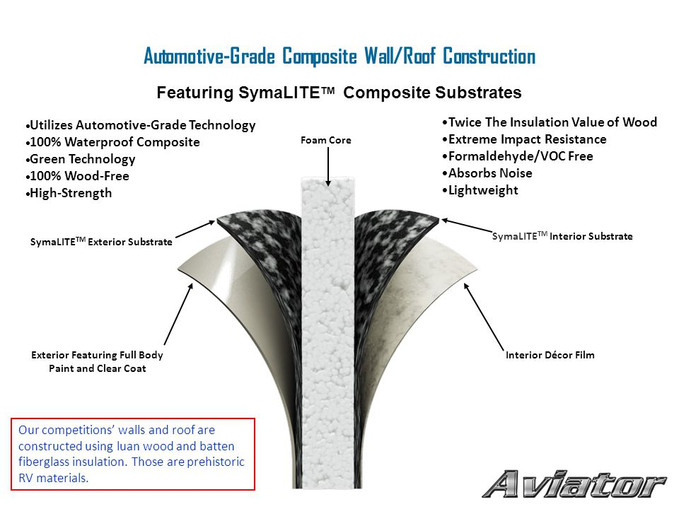 Automotive-Grade Composite Wall/Roof Construction Featuring SymaLITE TM Composite Substrates  Utilizes Automotive-Grade Technology  100% Waterproof