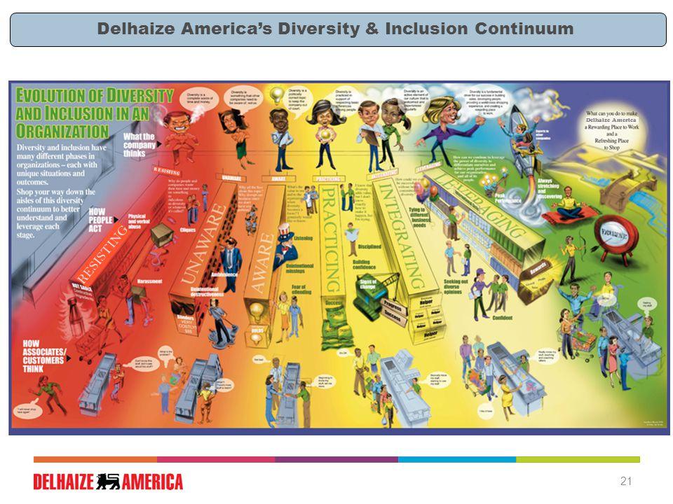 Delhaize America Delhaize America's Diversity & Inclusion Continuum RESISTING 21