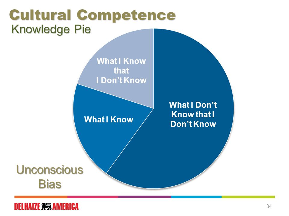 34 Knowledge Pie What I Know that I Don't Know What I Know What I Don't Know that I Don't Know Cultural Competence Unconscious Bias