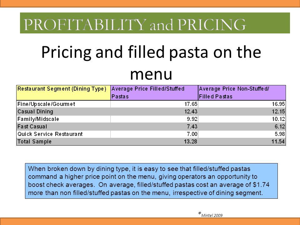 Pricing and filled pasta on the menu When broken down by dining type, it is easy to see that filled/stuffed pastas command a higher price point on the