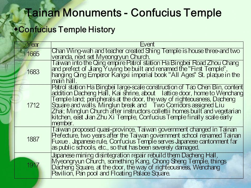 ◆ Confucius Temple History Tainan Monuments - Confucius Temple