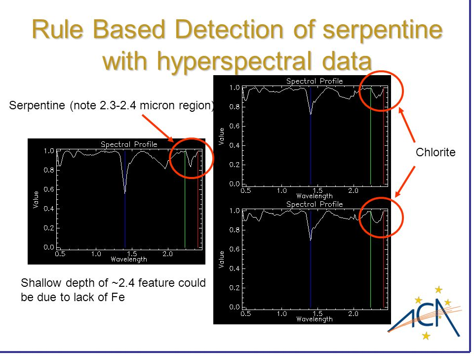 Rule Based Detection of serpentine with hyperspectral data Serpentine (note 2.3-2.4 micron region) Chlorite Shallow depth of ~2.4 feature could be due to lack of Fe