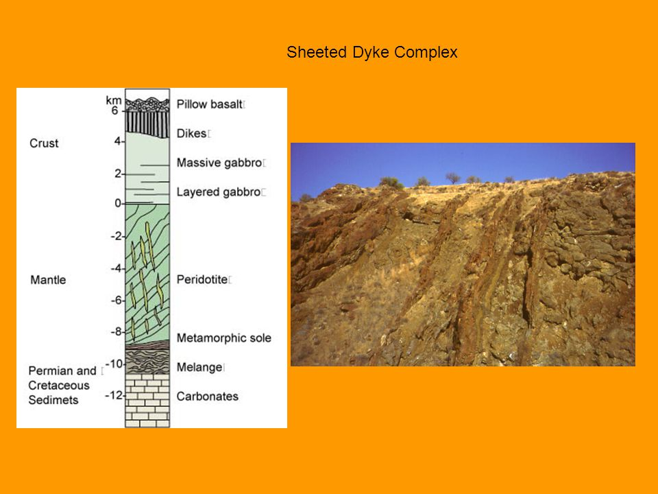 Sheeted Dyke Complex