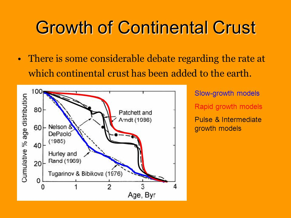 Growth of Continental Crust There is some considerable debate regarding the rate at which continental crust has been added to the earth.