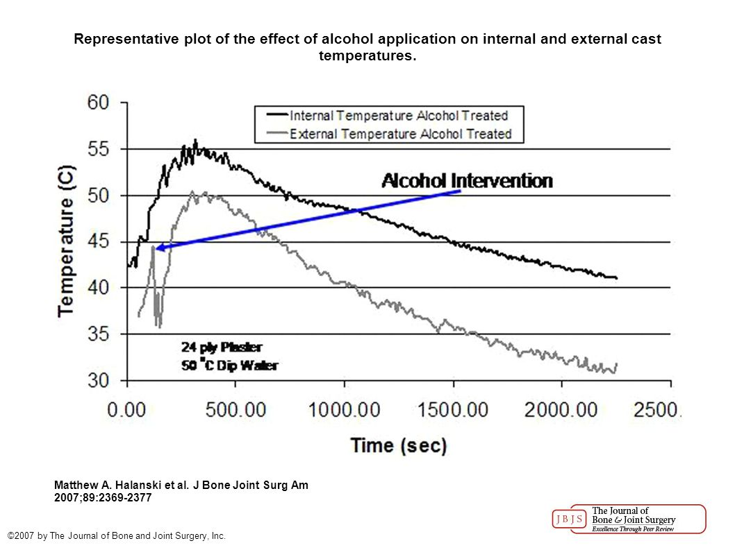 Representative plot of the effect of alcohol application on internal and external cast temperatures.