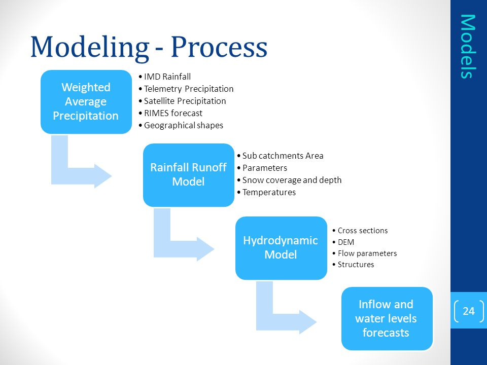 Modeling - Process 24 Weighted Average Precipitation IMD Rainfall Telemetry Precipitation Satellite Precipitation RIMES forecast Geographical shapes Rainfall Runoff Model Sub catchments Area Parameters Snow coverage and depth Temperatures Hydrodynamic Model Cross sections DEM Flow parameters Structures Inflow and water levels forecasts Models
