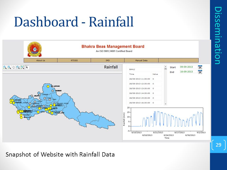 Dashboard - Rainfall 29 Dissemination Snapshot of Website with Rainfall Data