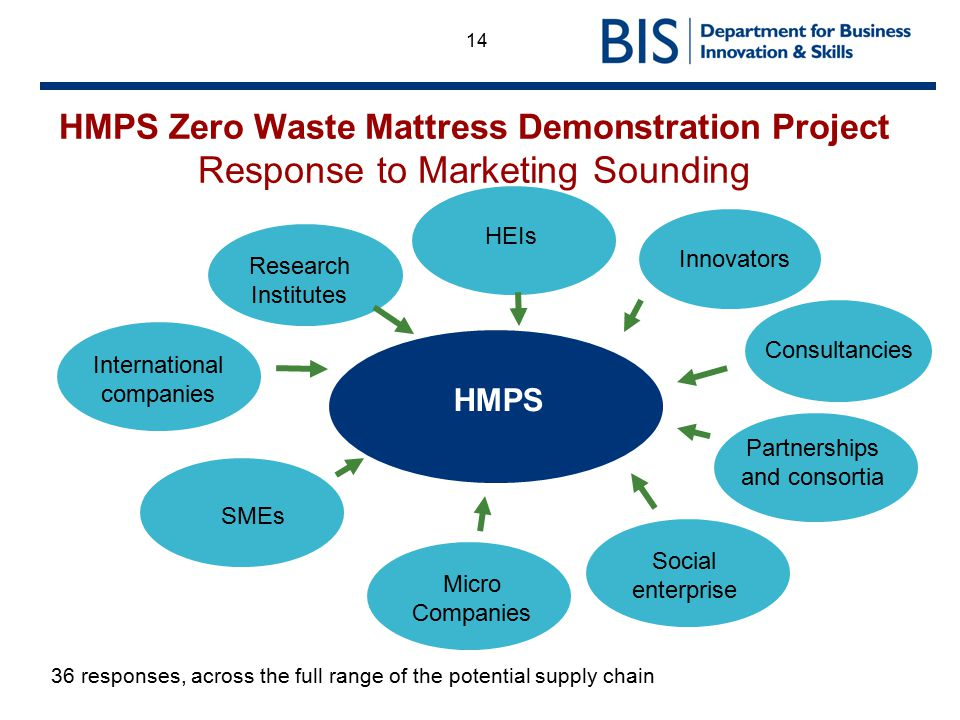 14 HMPS Zero Waste Mattress Demonstration Project Response to Marketing Sounding 36 responses, across the full range of the potential supply chain Inn
