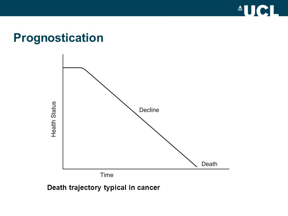 Prognostication Death trajectory typical in cancer